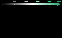 Frise chronologique de 2009 à 2019, faits marquants (Icônes : par Freepik, Flaticon License)